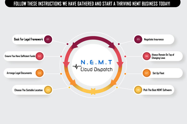 Ultimate Guide for How to Start NEMT Business