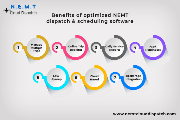 Driver Scheduling & Dispatching NEMT Software