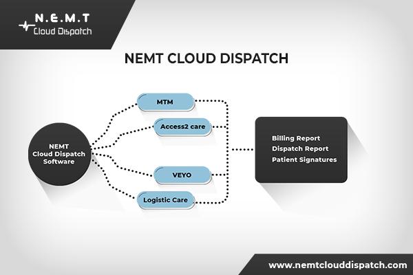 NEMT Ride Scheduling Software