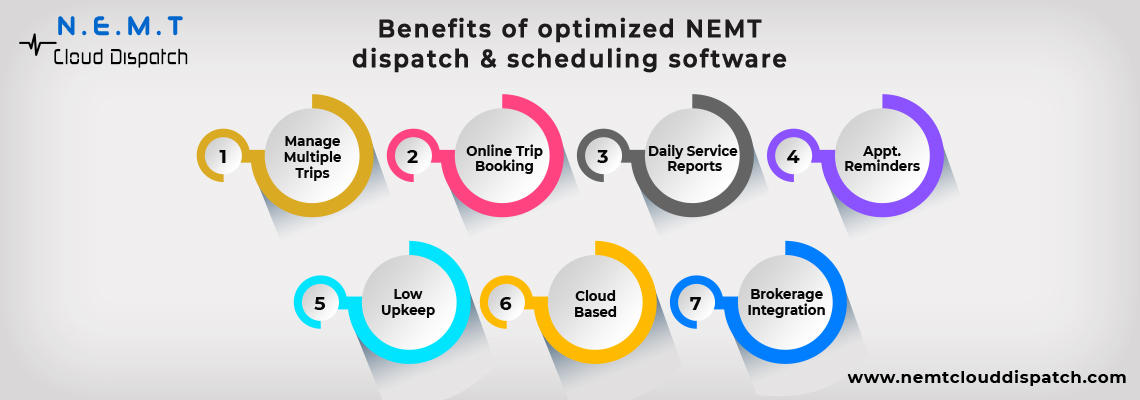 Driver Scheduling and Dispatching NEMT Software